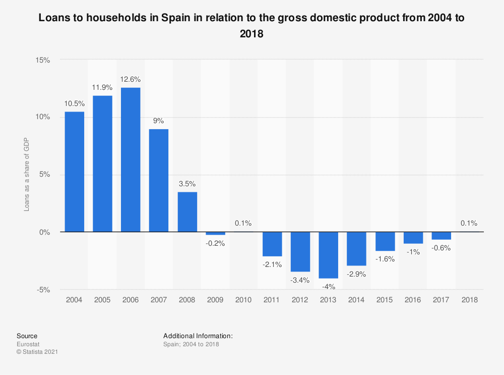 Statistic: Loans to households in Spain in relation to the gross domestic product from 2004 to 2018 | Statista