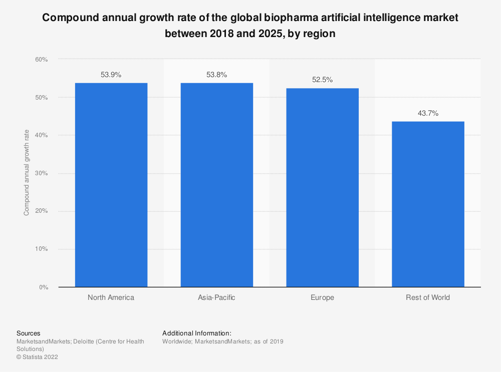 Statistic: Compound annual growth rate of the global biopharma artificial intelligence market between 2018 and 2025, by region | Statista
