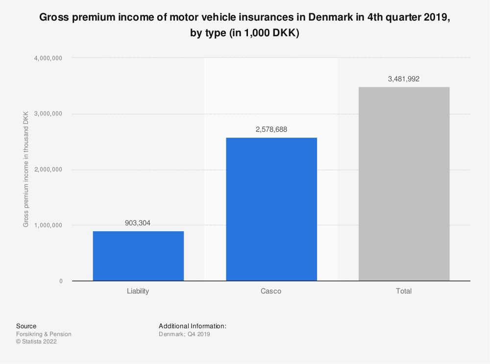 Statistic: Gross premium income of motor vehicle insurances in Denmark in 2nd quarter 2019, by type (in 1,000 DKK)  | Statista