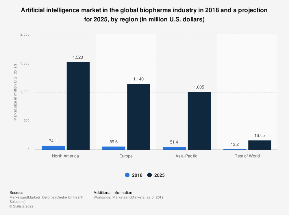 Statistic: Artificial intelligence market in the global biopharma industry in 2018 and a projection for 2025, by region (in million U.S. dollars) | Statista