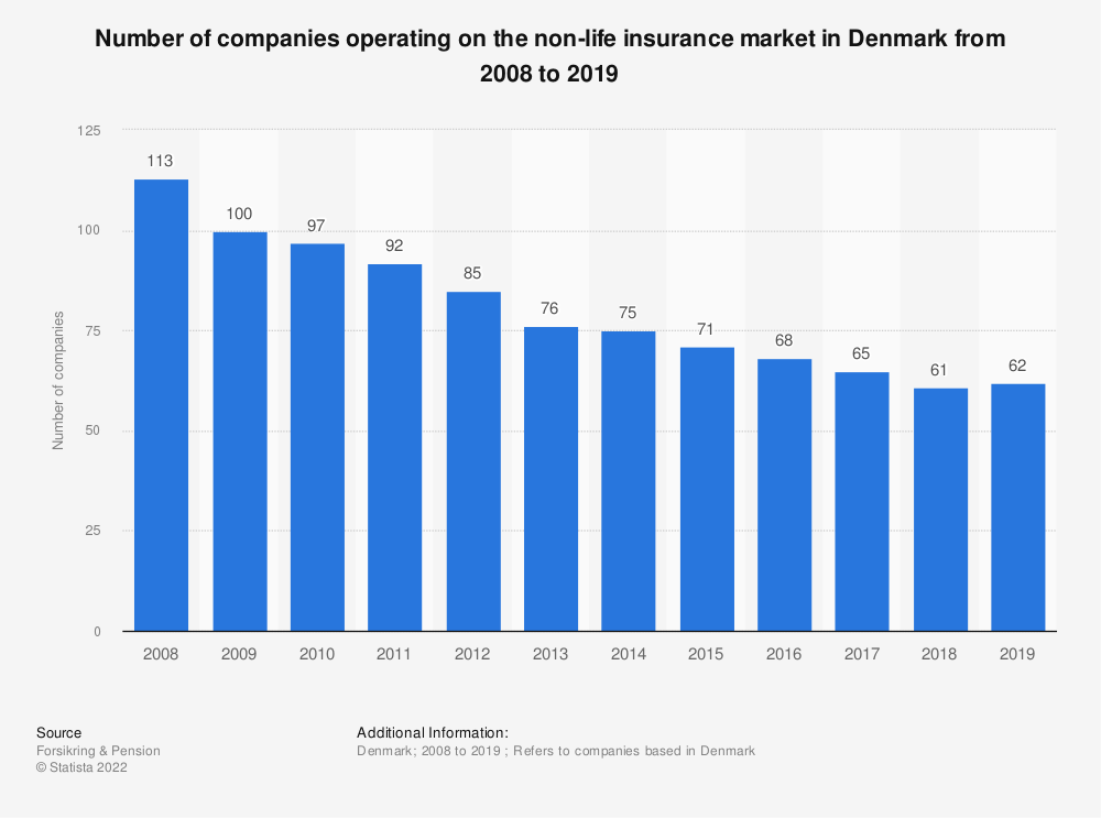 Statistic: Number of companies operating on the non-life insurance market in Denmark from 2008 to 2019  | Statista