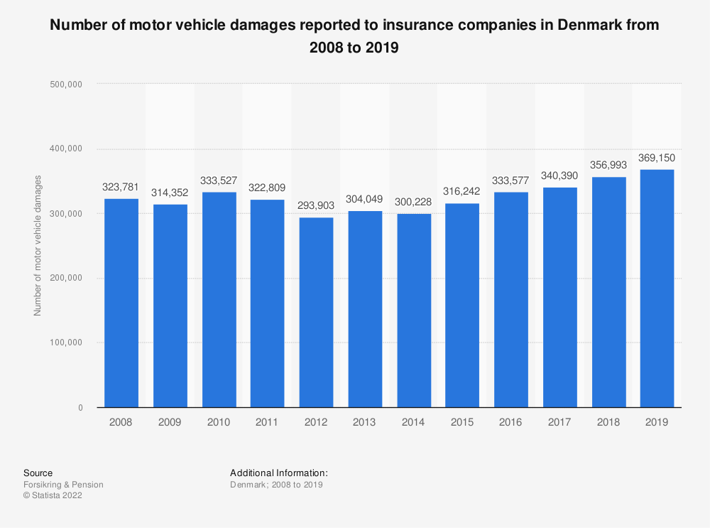 Statistic: Number of motor vehicle damages reported to insurance companies in Denmark from 2008 to 2018  | Statista
