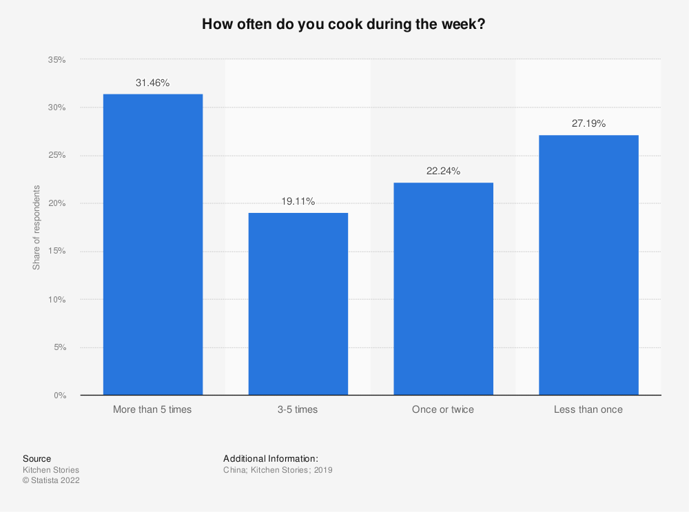 Statistic: How often do you cook during the week? | Statista