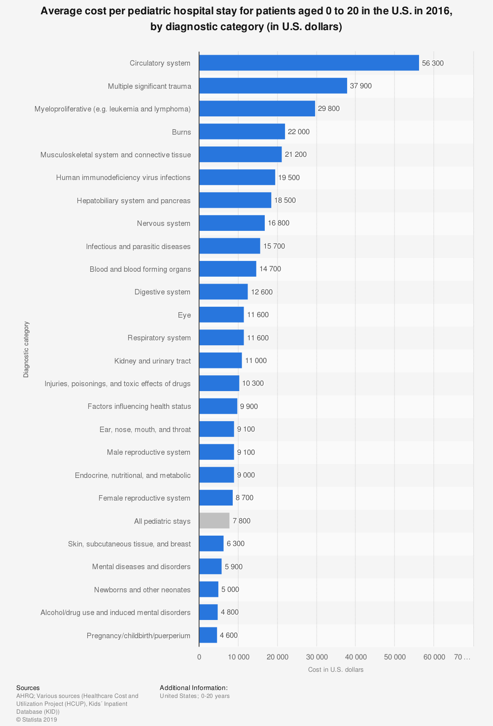 Statistic: Average cost per pediatric hospital stay for patients aged 0 to 20 in the U.S. in 2016, by diagnostic category (in U.S. dollars)   Statista