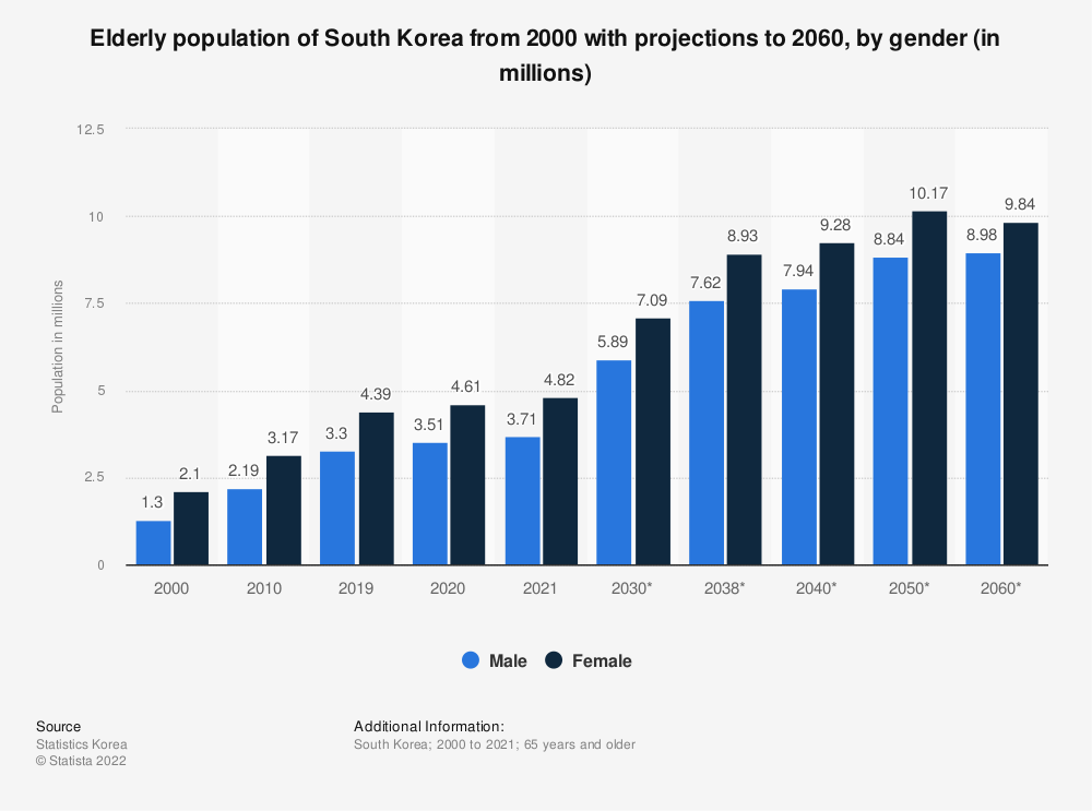 Statistic: Elderly population of South Korea from 2000 with projections to 2060, by gender (in millions) | Statista