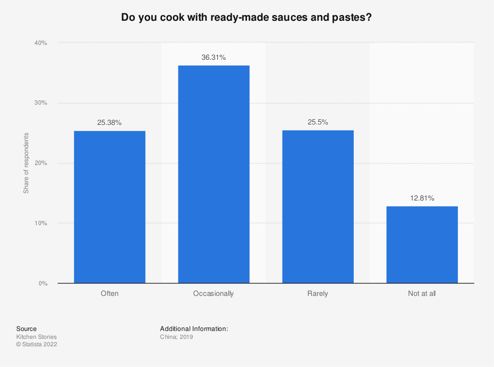 Statistic: Do you cook with ready-made sauces and pastes? | Statista