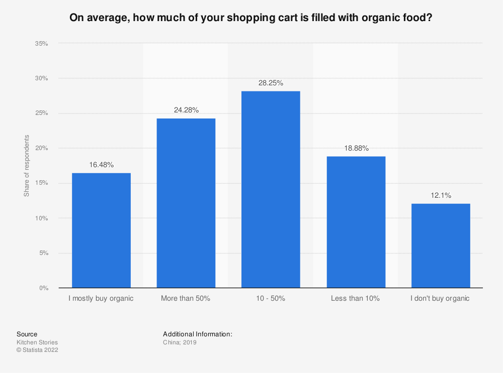 Statistic: On average, how much of your shopping cart is filled with organic food?   Statista