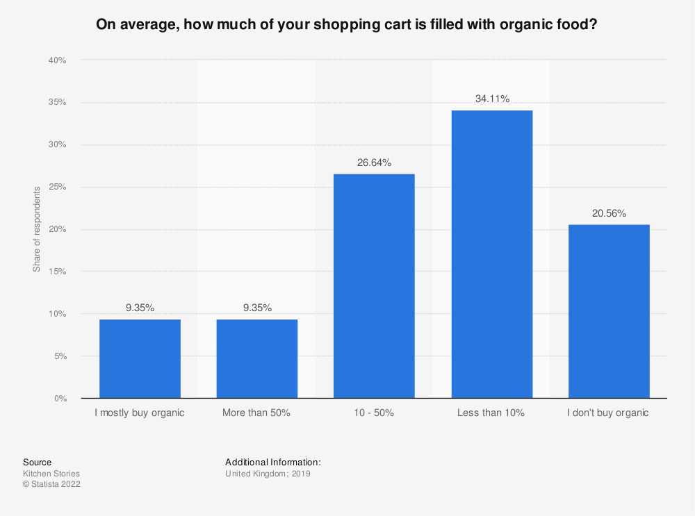 Statistic: On average, how much of your shopping cart is filled with organic food? | Statista