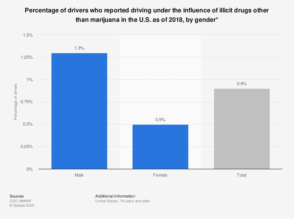 Statistic: Percentage of drivers who reported driving under the influence of illicit drugs other than marijuana in the U.S. as of 2018, by gender* | Statista