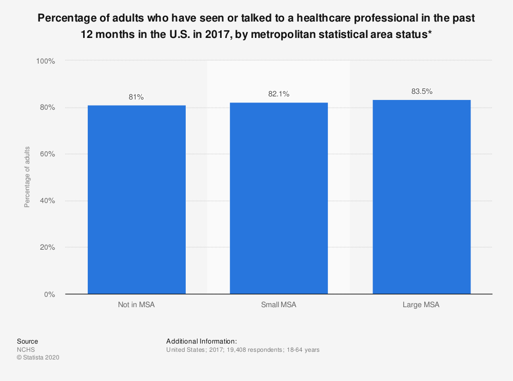 Statistic: Percentage of adults who have seen or talked to a healthcare professional in the past 12 months in the U.S. in 2017, by metropolitan statistical area status*   Statista