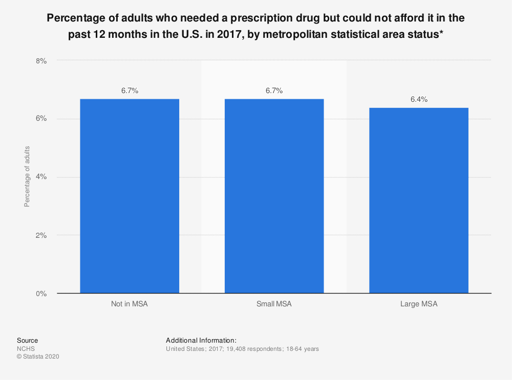 Statistic: Percentage of adults who needed a prescription drug but could not afford it in the past 12 months in the U.S. in 2017, by metropolitan statistical area status* | Statista