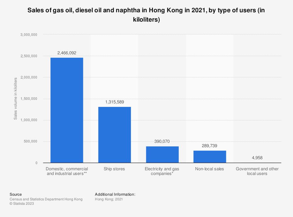 Statistic: Sales of gas oil, diesel oil and naphtha in Hong Kong in 2019, by type of users (in kiloliters) | Statista