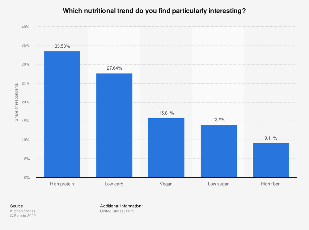 Statistic: Which nutritional trend do you find particularly interesting? | Statista