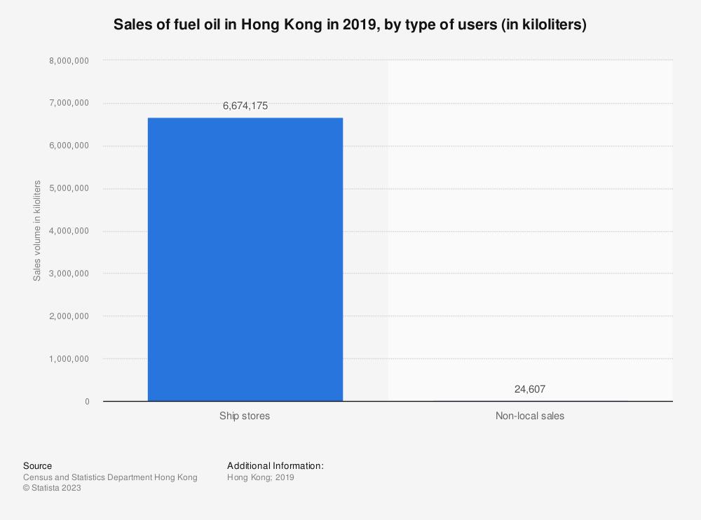 Statistic: Sales of fuel oil in Hong Kong in 2019, by type of users (in kiloliters)   Statista