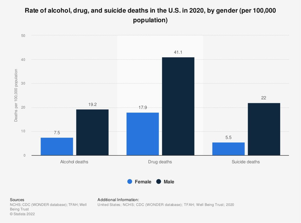 Statistic: Rate of alcohol, drug and suicide deaths in the U.S. in 2017, by gender (per 100,000 population) | Statista