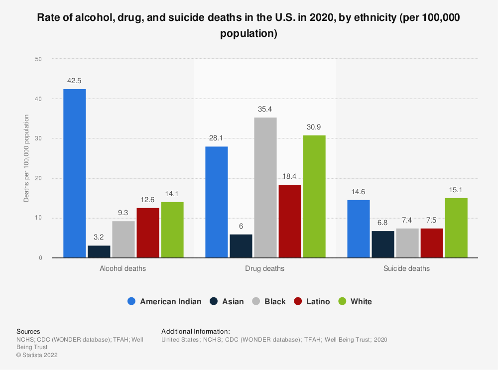Statistic: Rate of alcohol, drug and suicide deaths in the U.S. in 2017, by ethnicity (per 100,000 population) | Statista