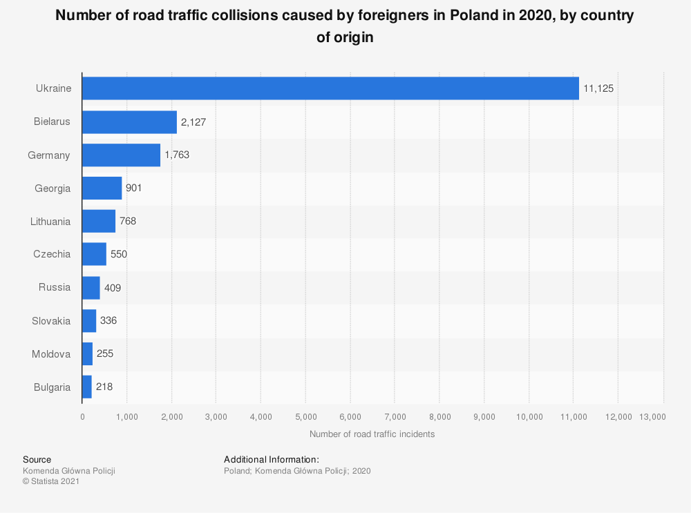 Statistic: Number of road traffic collisions caused by foreigners in Poland in 2020, by country of origin   Statista