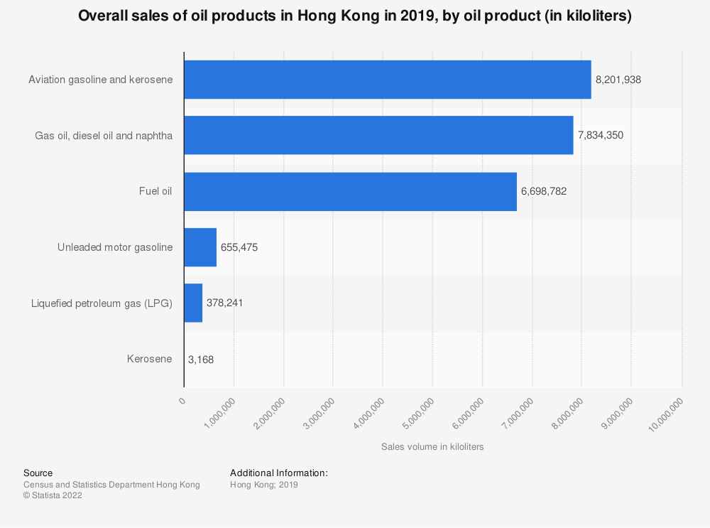Statistic: Overall sales of oil products in Hong Kong in 2019, by oil product (in kiloliters) | Statista