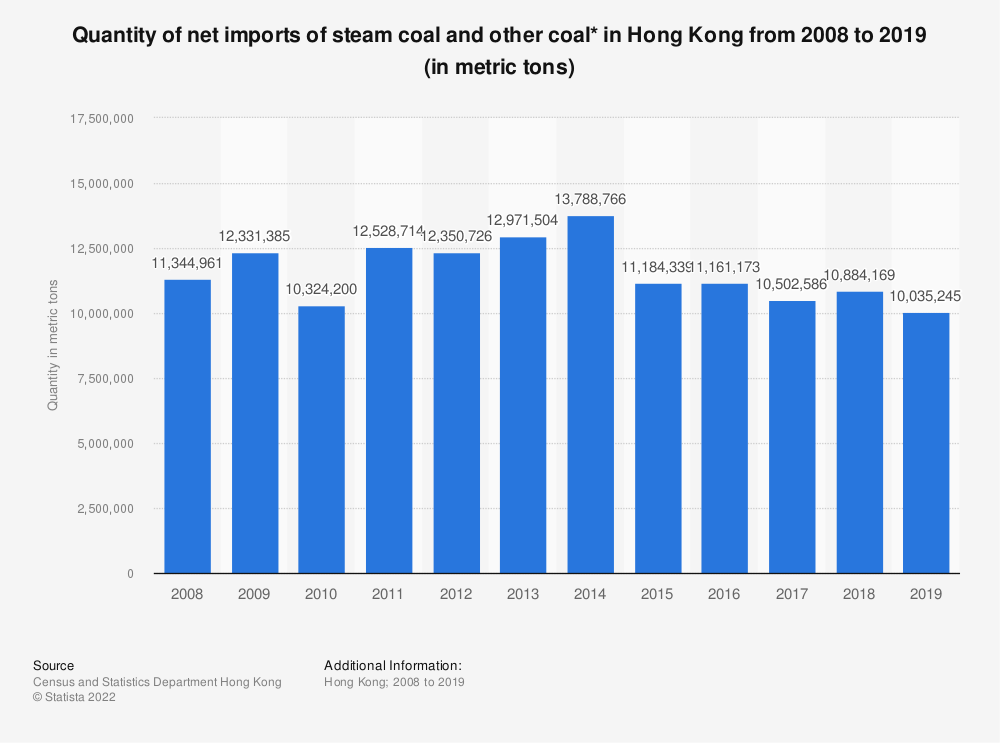 Statistic: Quantity of net imports of steam coal and other coal* in Hong Kong from 2008 to 2019 (in metric tons)   Statista