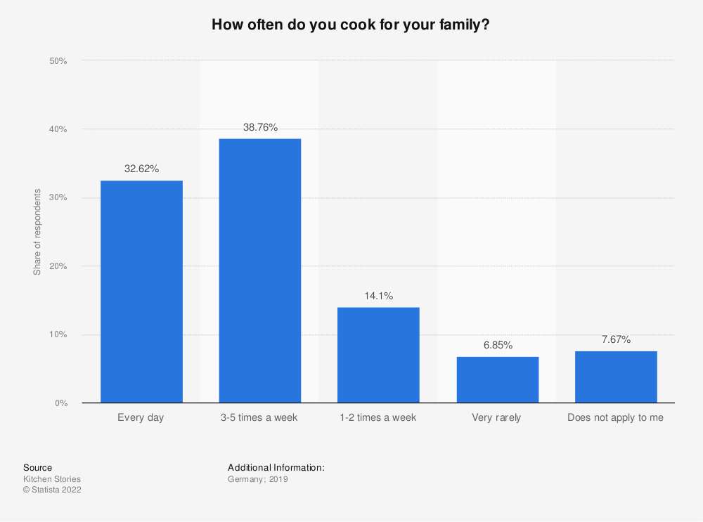 Statistic: How often do you cook for your family? | Statista