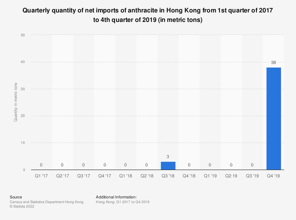 Statistic: Quarterly quantity of net imports of anthracite in Hong Kong from 1st quarter of 2017 to 4th quarter of 2019 (in metric tons)   Statista