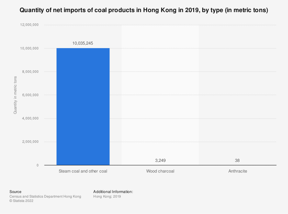 Statistic: Quantity of net imports of coal products in Hong Kong in 2019, by type (in metric tons) | Statista