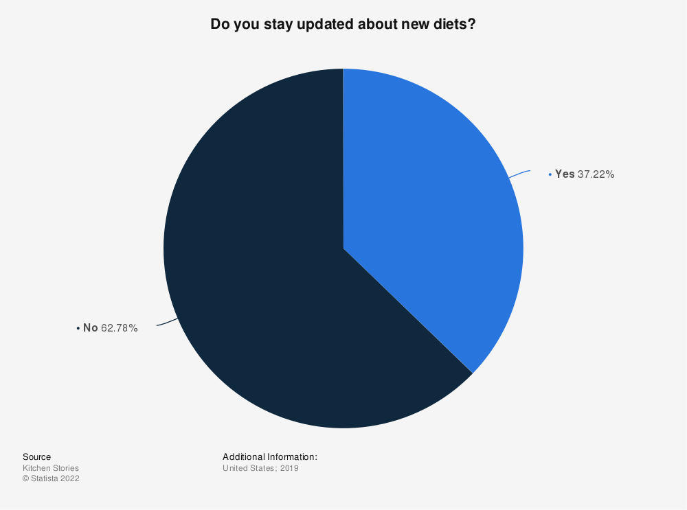 Statistic: Do you stay updated about new diets? | Statista