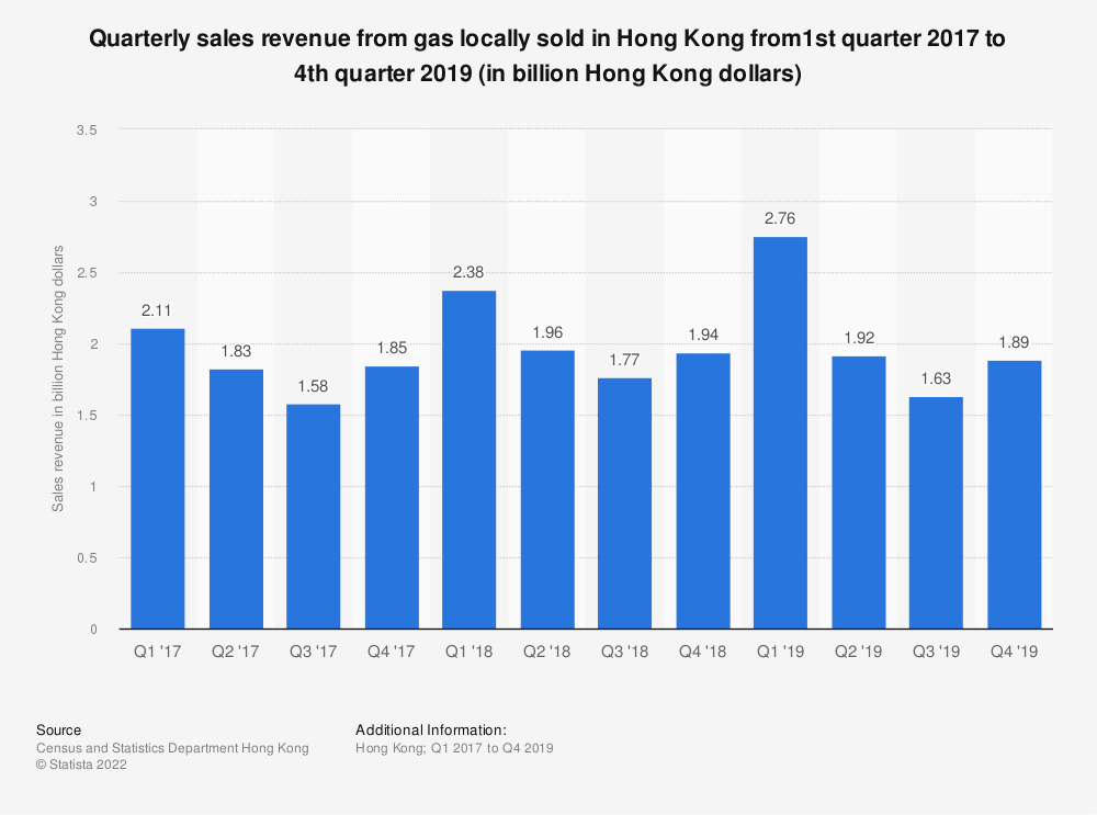 Statistic: Quarterly sales revenue from gas locally sold in Hong Kong from1st quarter 2017 to 4th quarter 2019 (in billion Hong Kong dollars)   Statista