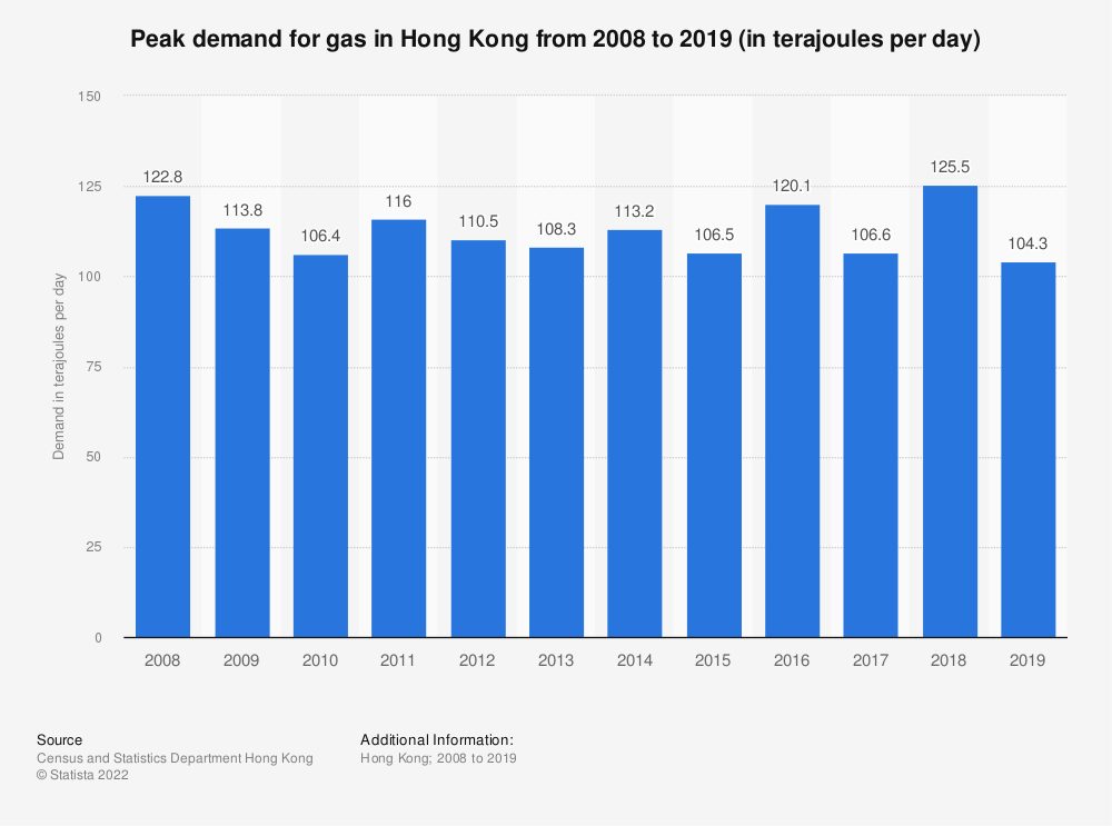 Statistic: Peak demand for gas in Hong Kong from 2008 to 2019 (in terajoules per day) | Statista