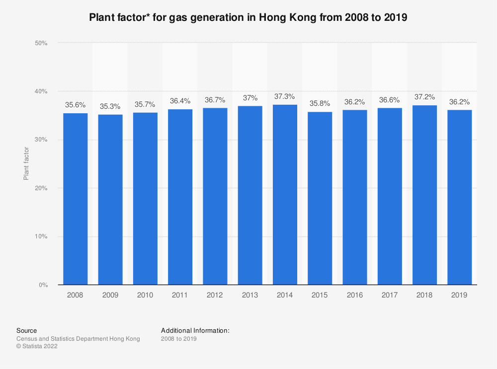 Statistic: Plant factor* for gas generation in Hong Kong from 2008 to 2019 | Statista