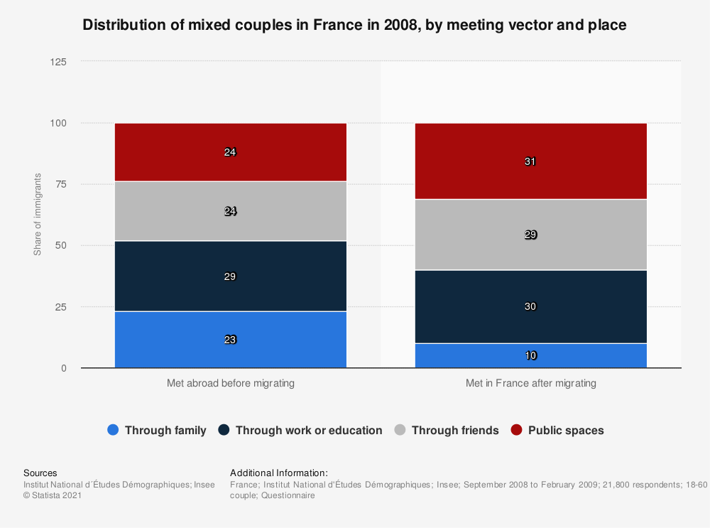 Statistic: Distribution of mixed couples in France in 2008, by meeting vector and place | Statista