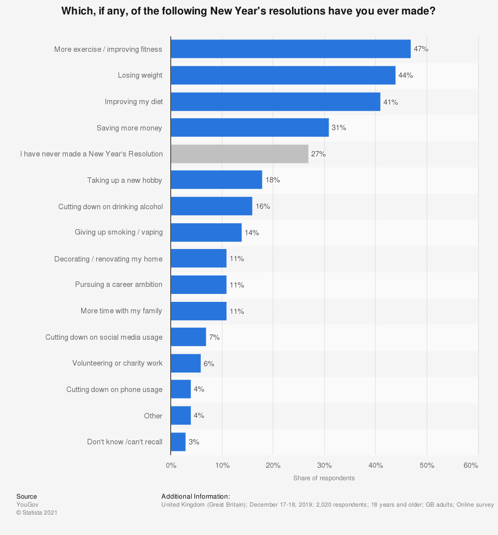 Statistic: Which, if any, of the following New Year's resolutions have you ever made?   Statista