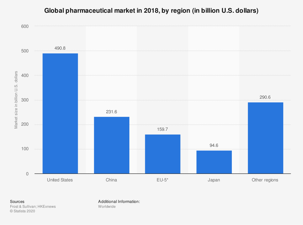 Statistic: Global pharmaceutical market in 2018, by region (in billion U.S. dollars) | Statista