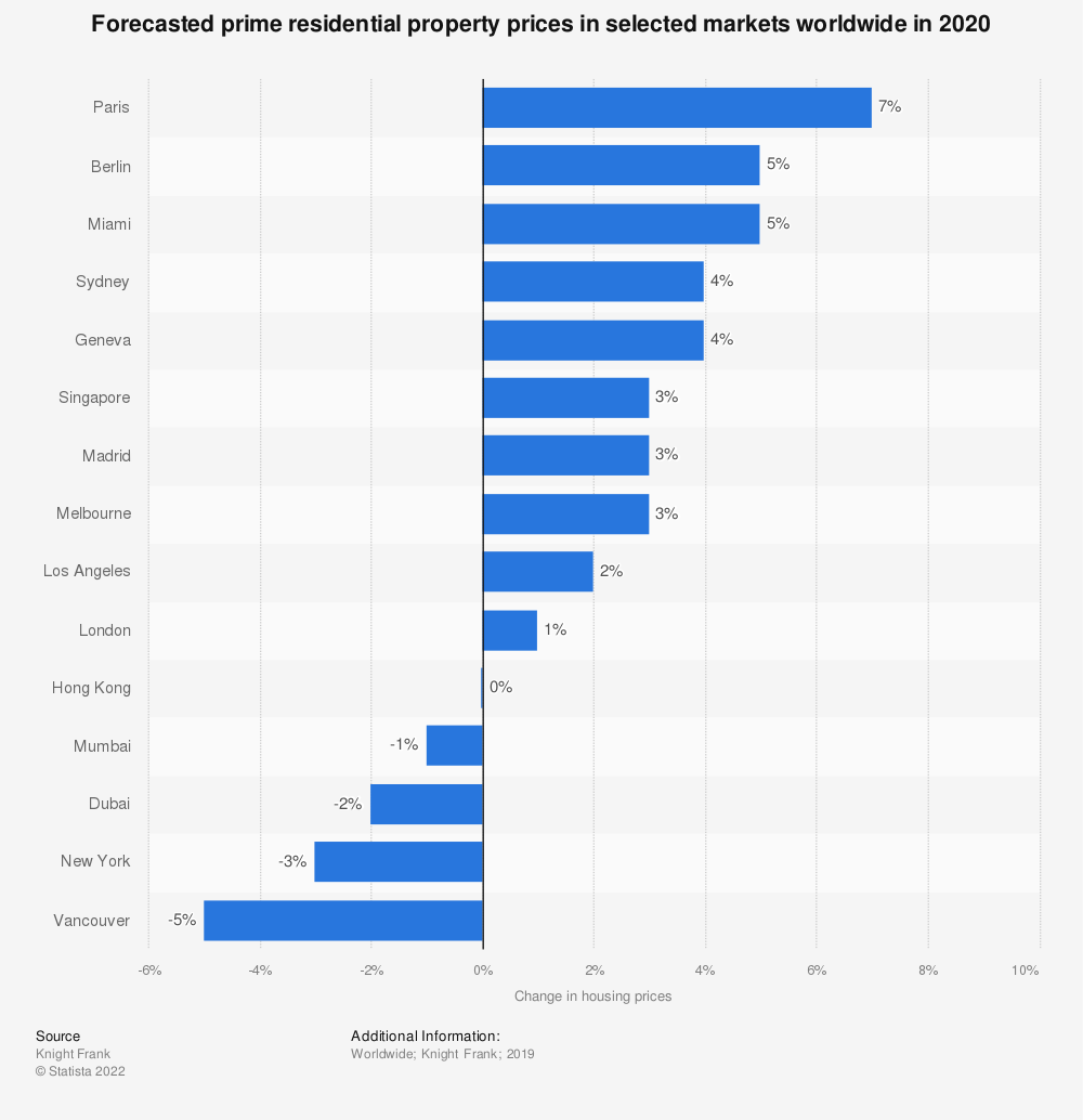 Statistic: Forecasted prime residential property prices in selected markets worldwide in 2020 | Statista