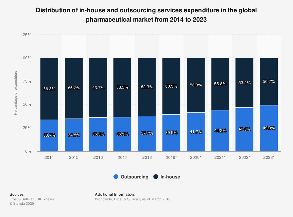 Statistic: Distribution of in-house and outsourcing services expenditure in the global pharmaceutical market from 2014 to 2023 | Statista