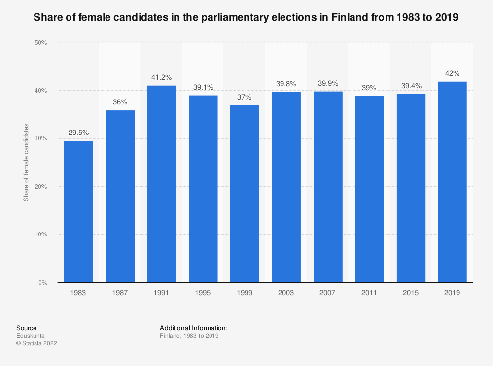 Statistic: Share of female candidates in the parliamentary elections in Finland from 1983 to 2019 | Statista