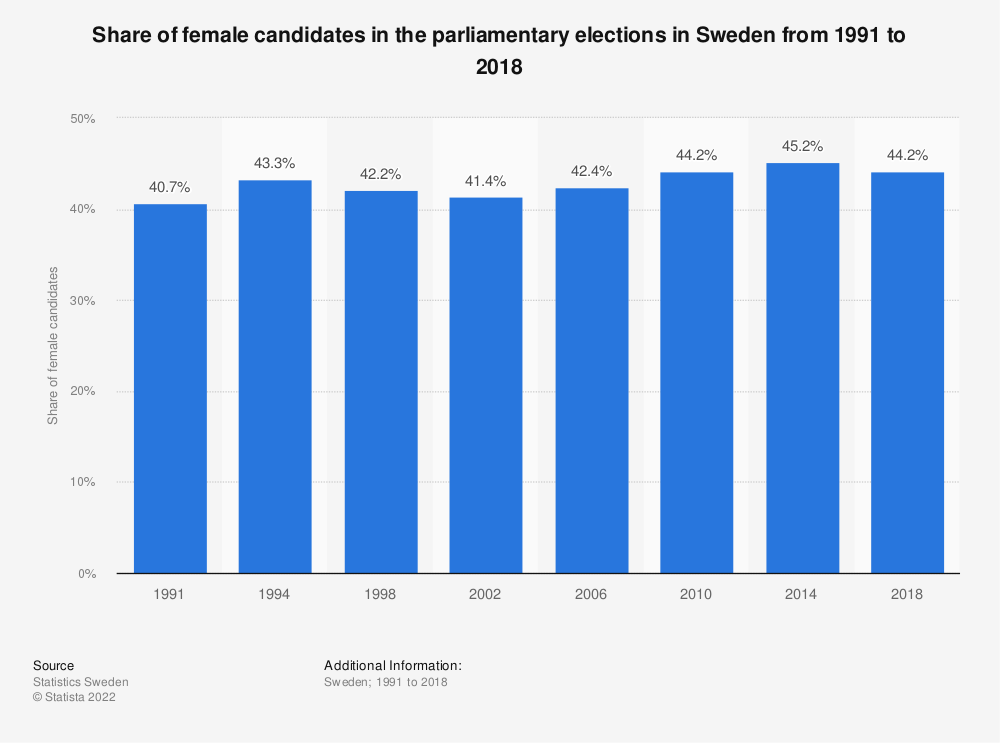 Statistic: Share of female candidates in the parliamentary elections in Sweden from 1991 to 2018 | Statista