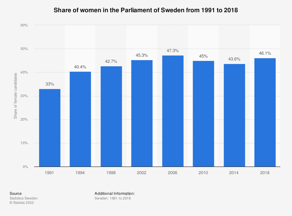 Statistic: Share of women in the Parliament of Sweden from 1991 to 2018 | Statista