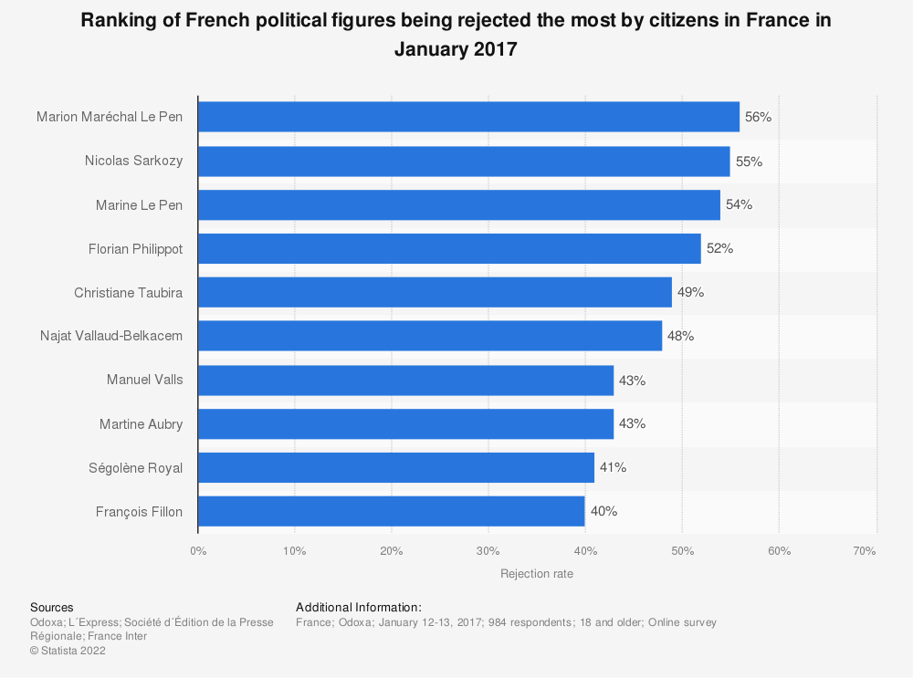 Statistic: Ranking of French political figures being rejected the most by citizens in France in January 2017   Statista