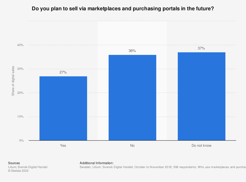 Statistic: Do you plan to sell via marketplaces and purchasing portals in the future? | Statista