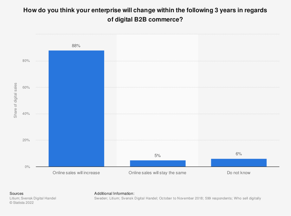 Statistic: How do you think your enterprise will change within the following 3 years in regards of digital B2B commerce? | Statista