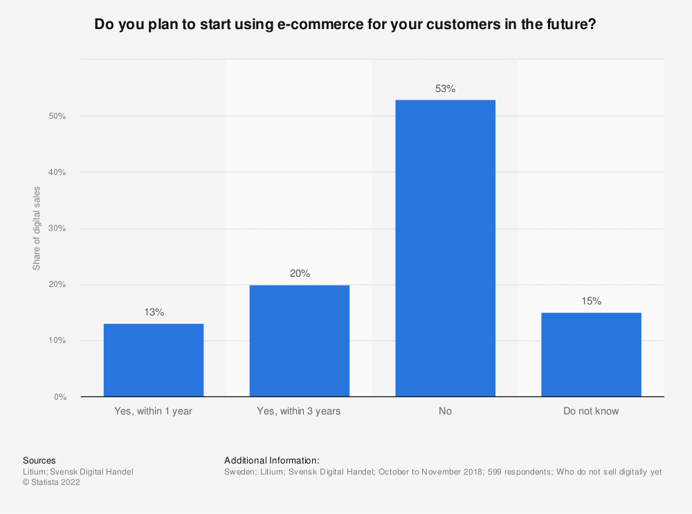 Statistic: Do you plan to start using e-commerce for your customers in the future? | Statista