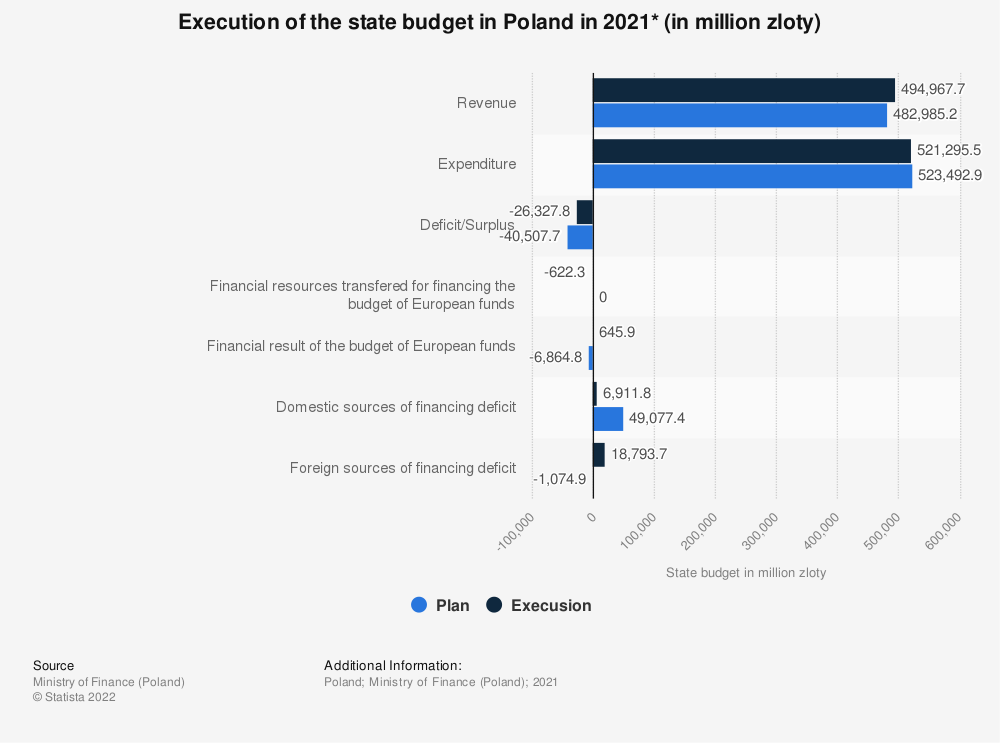 Statistic: Execution of the state budget in Poland in 2020* (in million zloty)   Statista