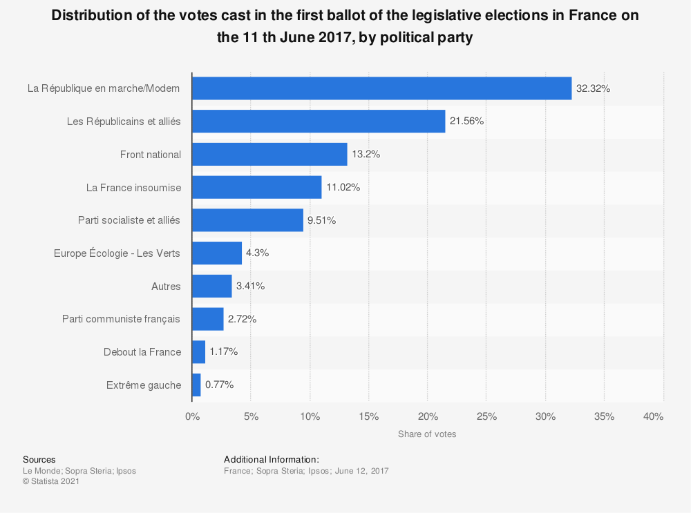 Statistic: Distribution of the votes cast in the first ballot of the legislative elections in France on the 11 th June 2017, by political party  | Statista