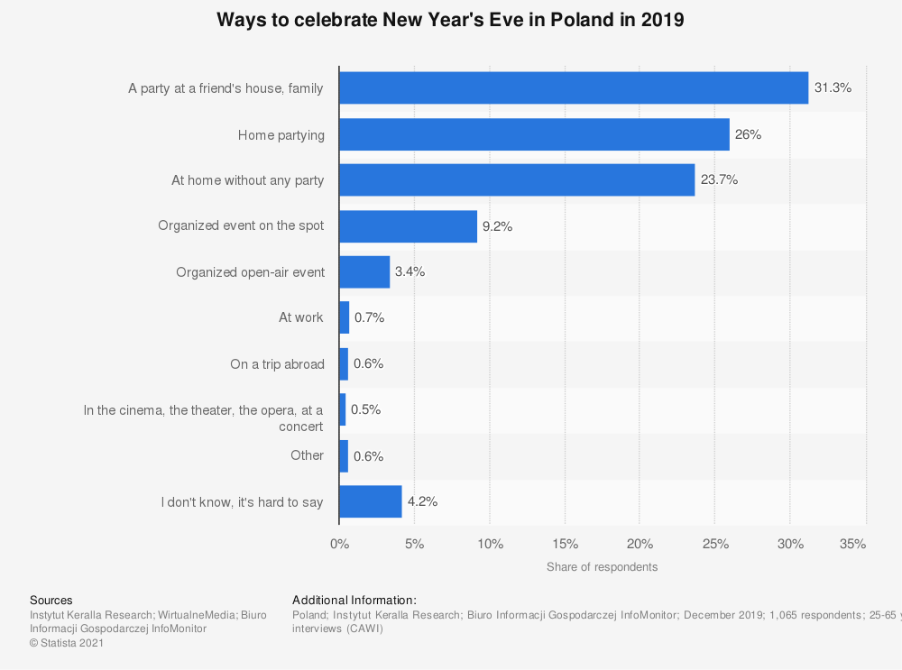 Statistic: Ways to celebrate New Year's Eve in Poland in 2019 | Statista