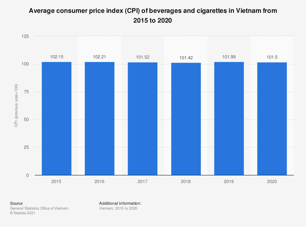 Statistic: Average consumer price index (CPI) of beverages and cigarettes in Vietnam from 2015 to 2019 | Statista