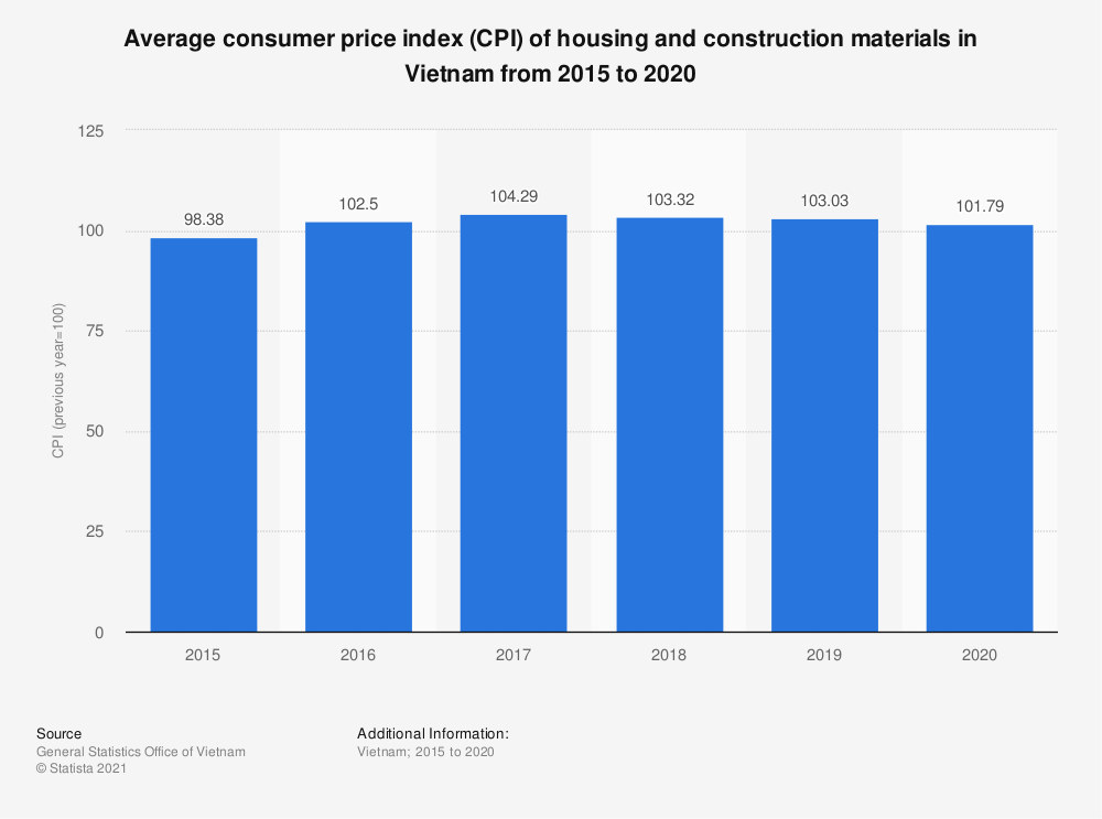 Statistic: Average consumer price index (CPI) of housing and construction materials in Vietnam from 2015 to 2020 | Statista