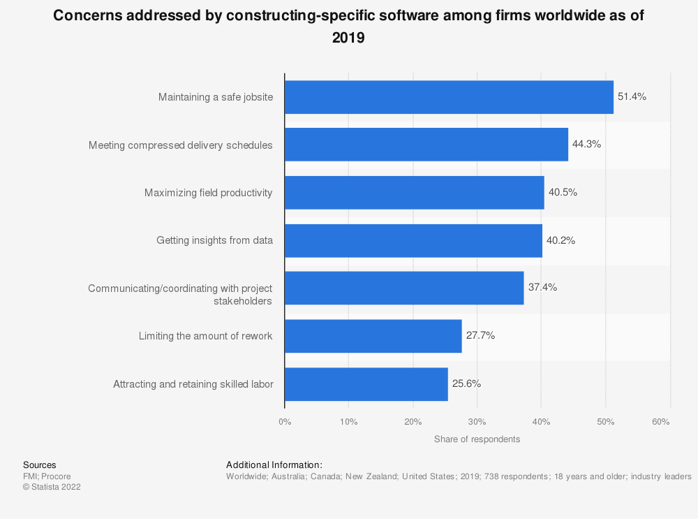 Statistic: Concerns addressed by constructing-specific software among firms worldwide as of 2019 | Statista