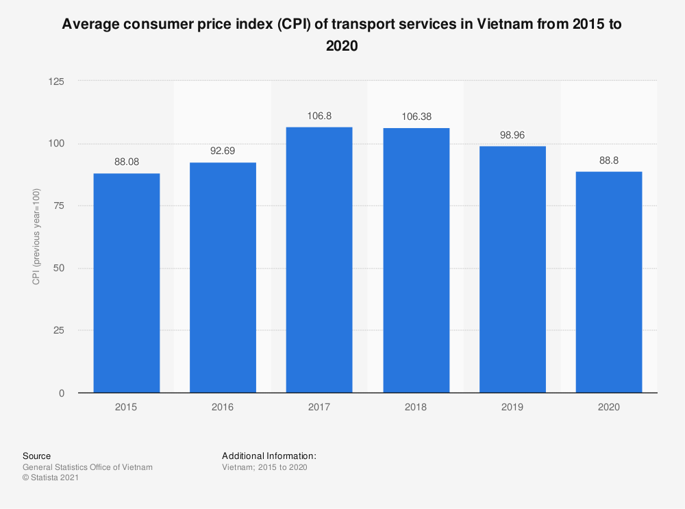 Statistic: Average consumer price index (CPI) of transport services in Vietnam from 2010 to 2018 | Statista