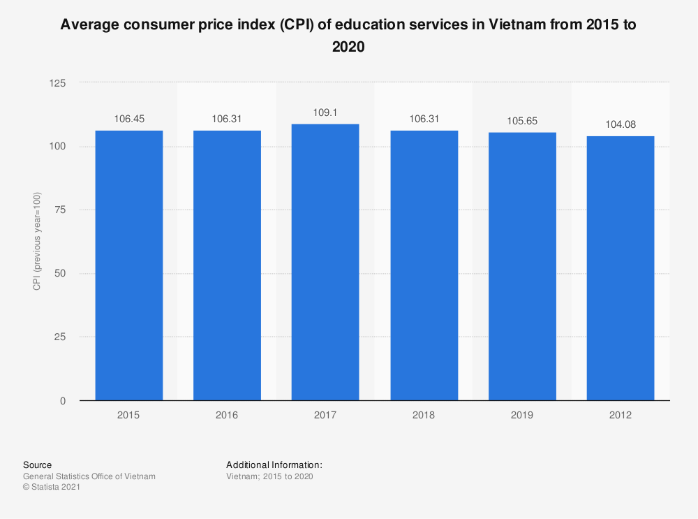 Statistic: Average consumer price index (CPI) of education services in Vietnam from 2015 to 2019 | Statista